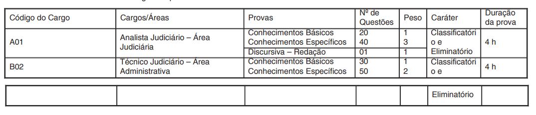Detalhes das provas do edital TRT RN.
