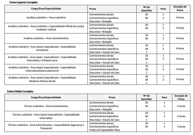 Detalhes das provas do concurso TRF 5.