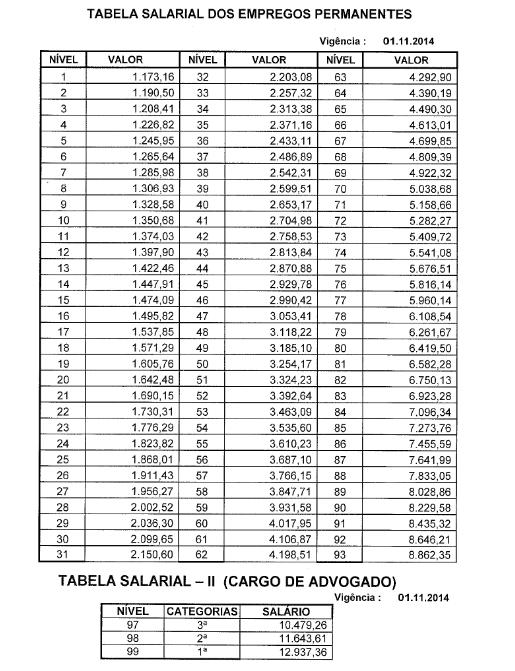 Tabela salarial do concurso Novacap.