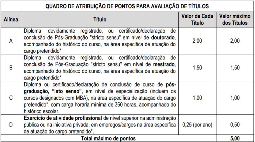 Concurso CRN 7: avaliação de títulos!
