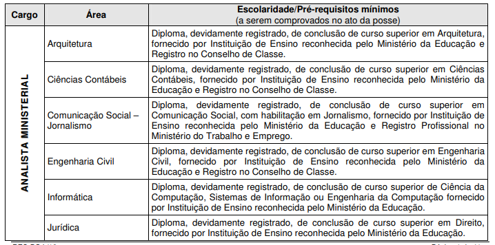 Requisitos de nível superior para o concurso MP PE