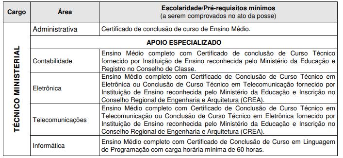 Requisitos de nível médio para o Concurso MP PE