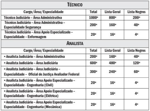 Classificados no edital TRT RJ.