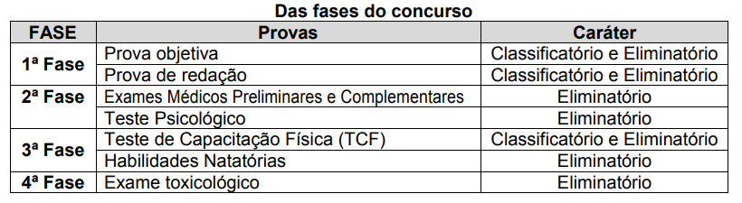 Fases do concurso bombeiro MG.