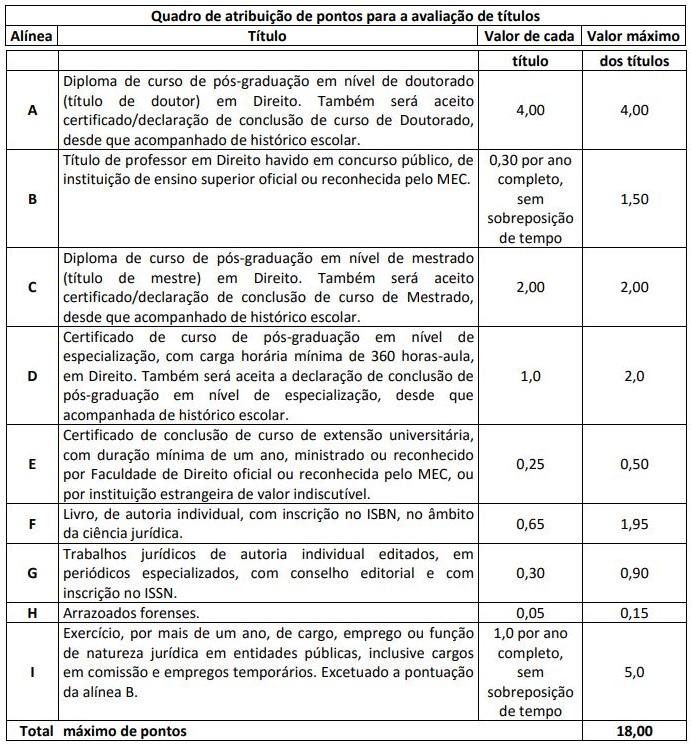 Concurso PGE PE Procurador: avaliação de títulos