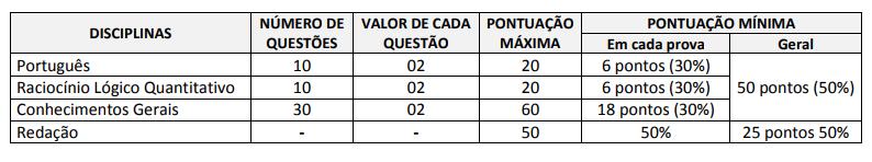 Matérias do concurso Agente Penitenciário MG e requisitos p/ aprovação