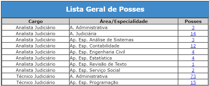 Concurso STM: posse!