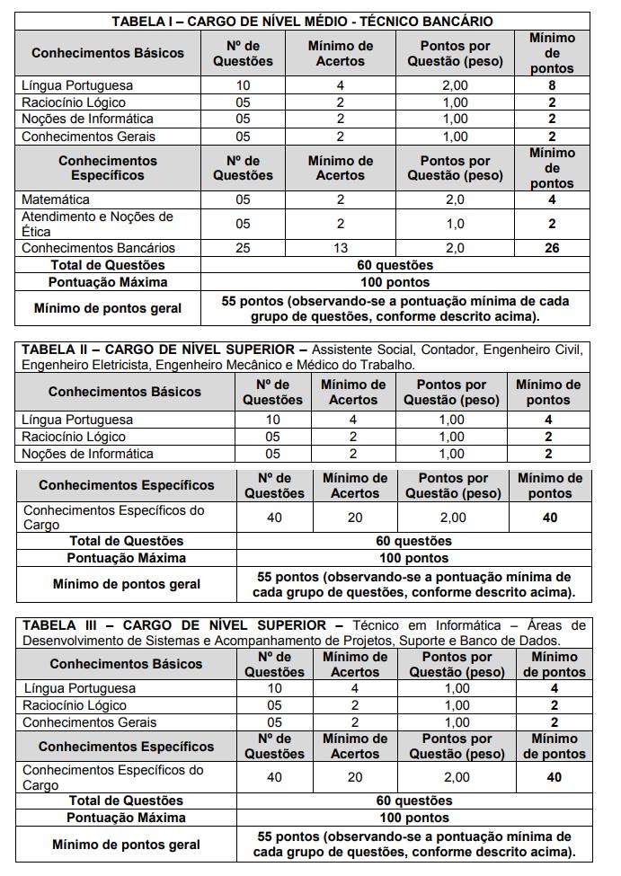Tabela de provas do concurso Banpará