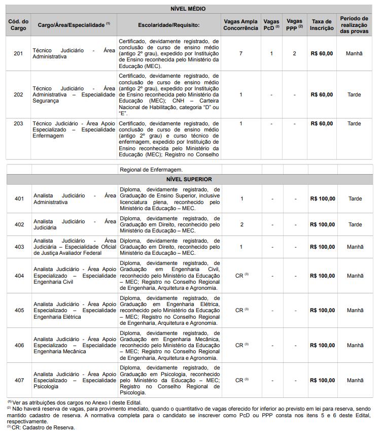Lista de vagas e requisitos para cada cargo do edital TRT RJ.