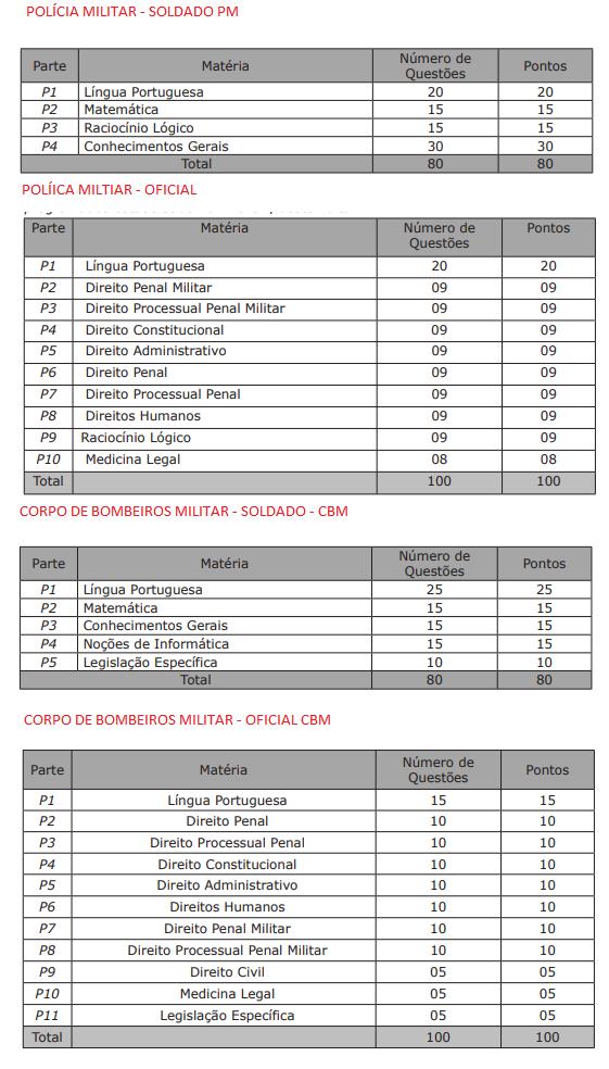 Tabela de Números de Questões Concurso PM MS e Bombeiros MS