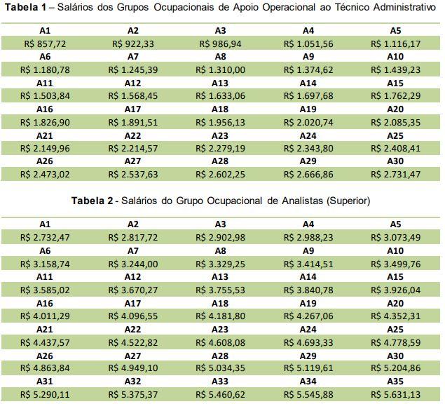 Concurso CRP PE: tabela Salarial