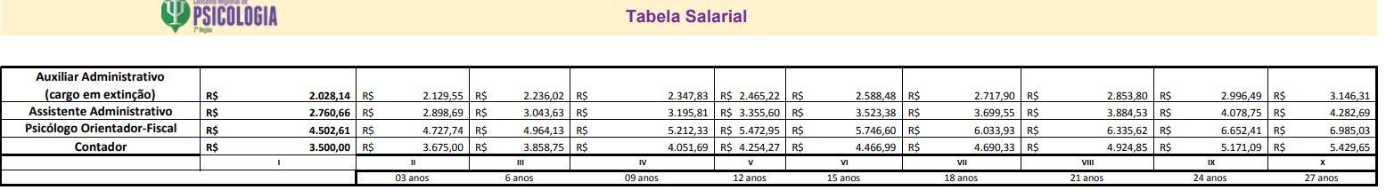 Concurso CRP PE: tabela salarial conforme o Plano de Cargos e Carreira de 2017