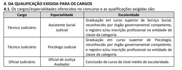 Edital TJMG: quadro de cargos/especialidades
