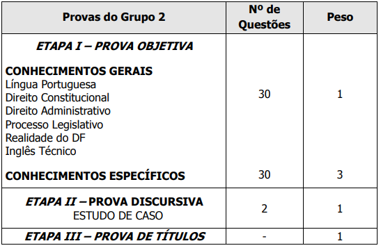Quadro de disciplinas - Consultor Legislativo - Grupo 2