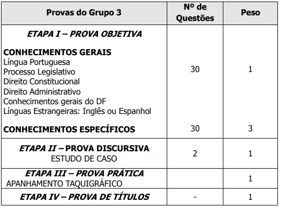 Quadro de disciplinas - Consultor Legislativo - Grupo 3