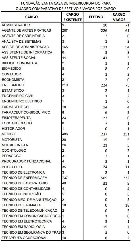 Concurso Fundação Santa Casa de Misericórdia do Pará: cargos