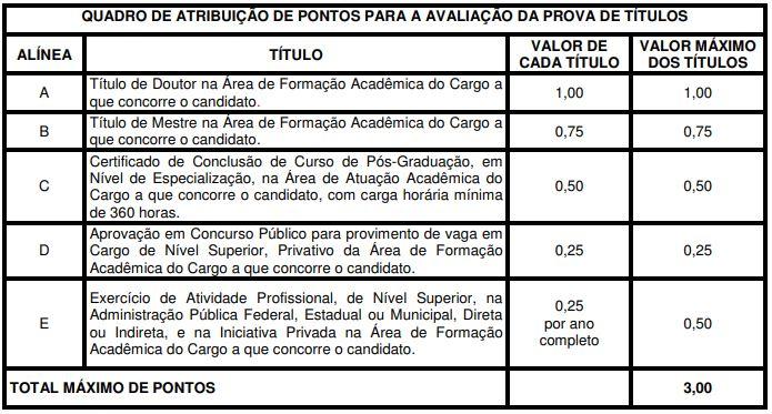 Concurso Santa Casa PA: avaliação de títulos
