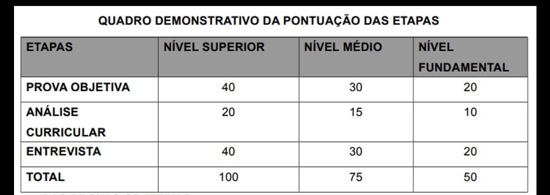Concurso SEAD GO: quadro demonstrativo de pontuação das etapas da seleção.