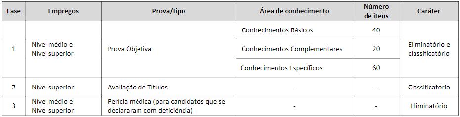 Tabela de fases previstas no Edital CODHAB