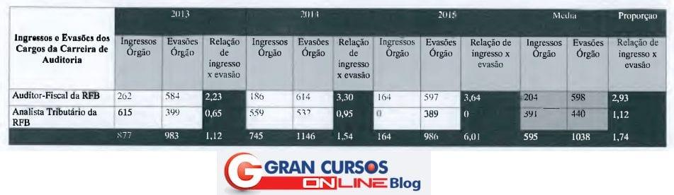 Relação de egressos e ingressos para o edital Receita Federal.