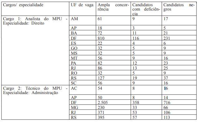 Mais de 7 mil candidatos estarão na lista do resultado final do concurso MPU