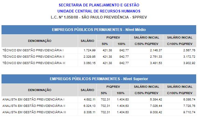 Tabela com salário para vagas do concurso SPPrev.