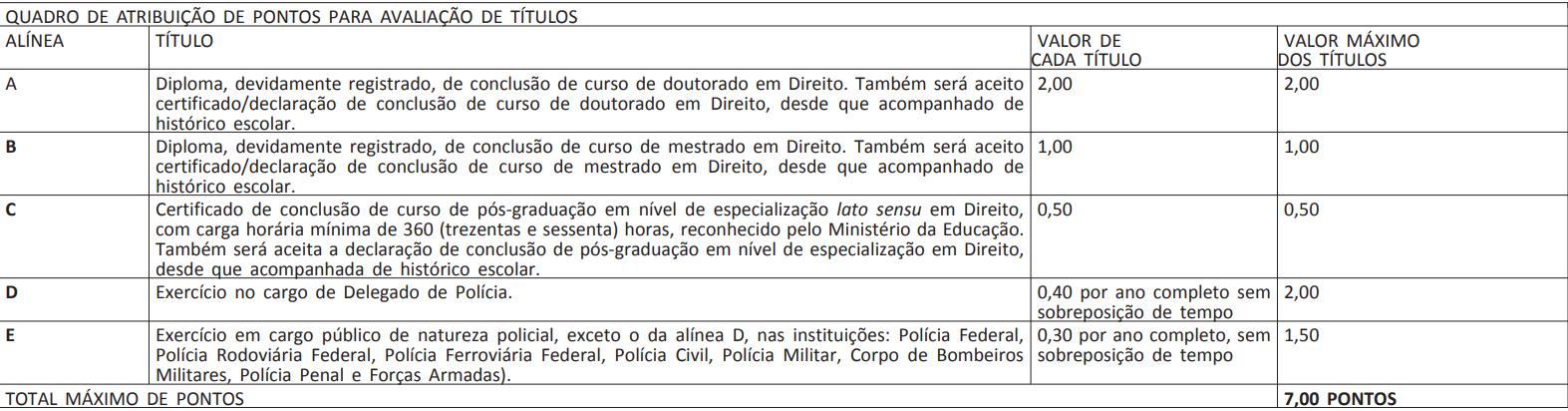 Edital polícia federal: informações sobre a avaliação de títulos para o cargo de delegado