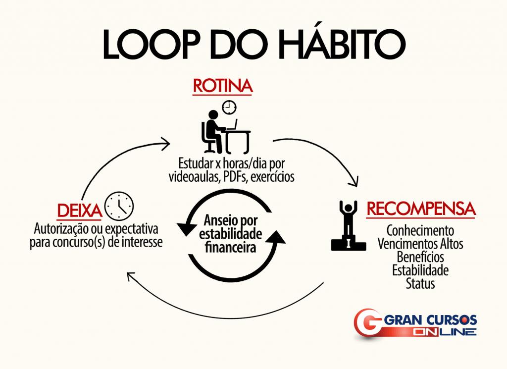 Loop do hábito