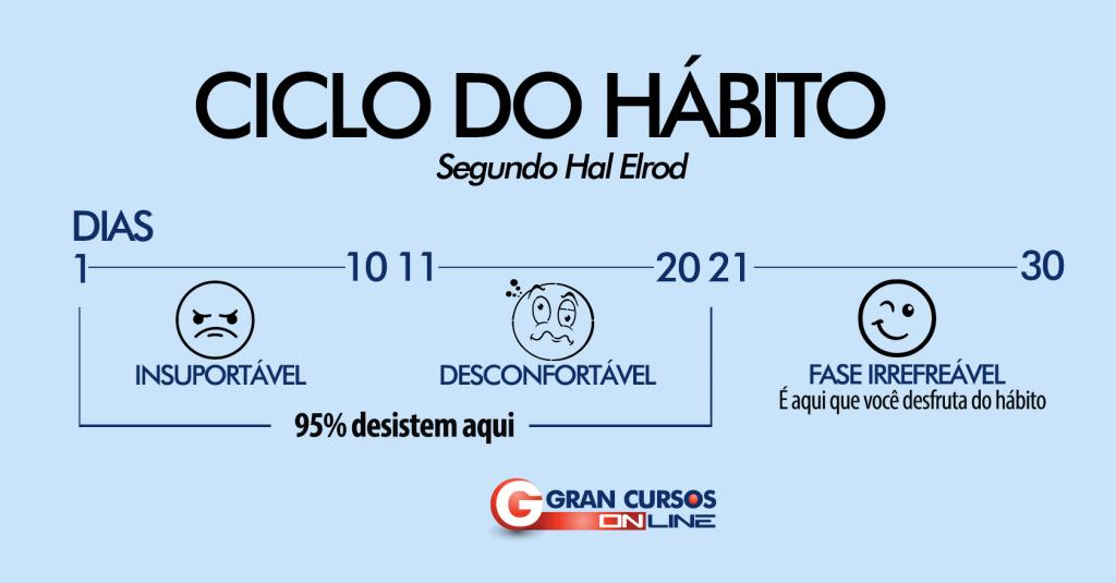 Ciclo do hábito