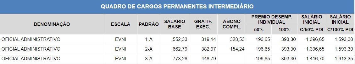 Concurso PGE SP: remuneração do Oficial Administrativo