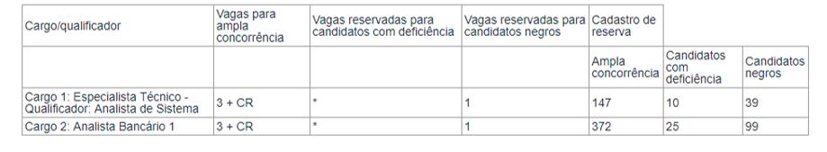 Edital Banco do Nordeste: quadro de vagas.
