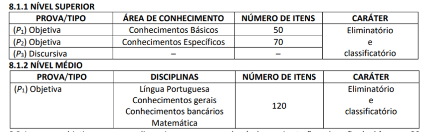 Tipo de prova e área de conhecimento do concurso Banco do Nordeste.