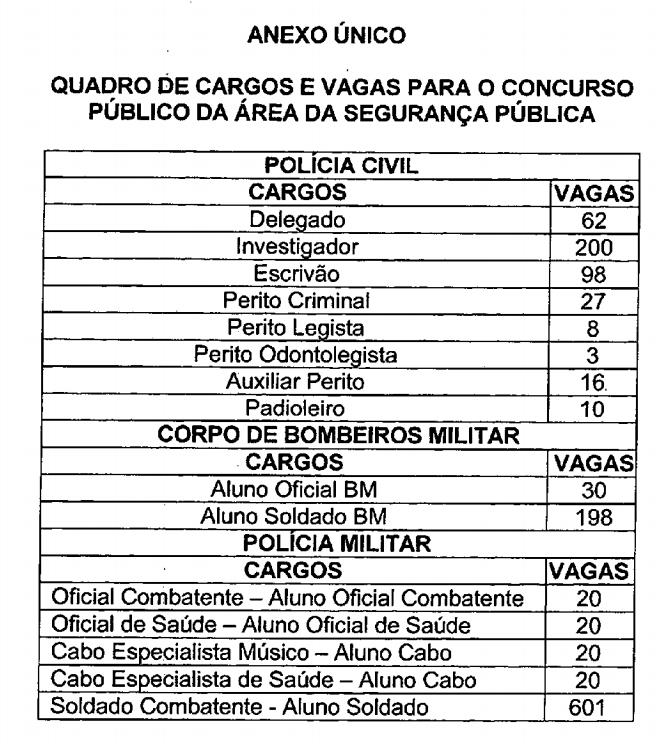 Concurso PC AM: quadro de distribuição de vagas divulgado!