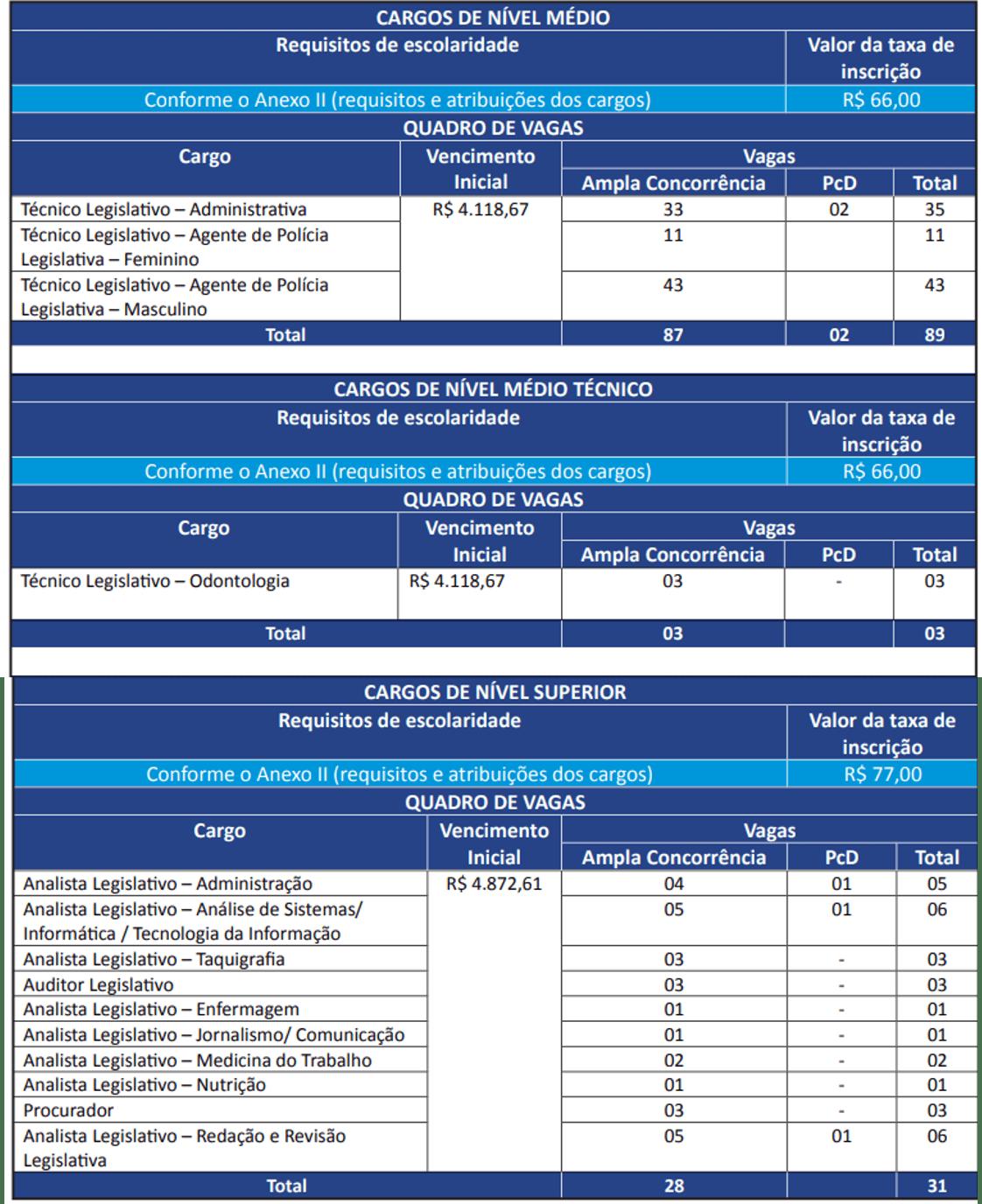 Concurso ALBA: cargos ofertados.