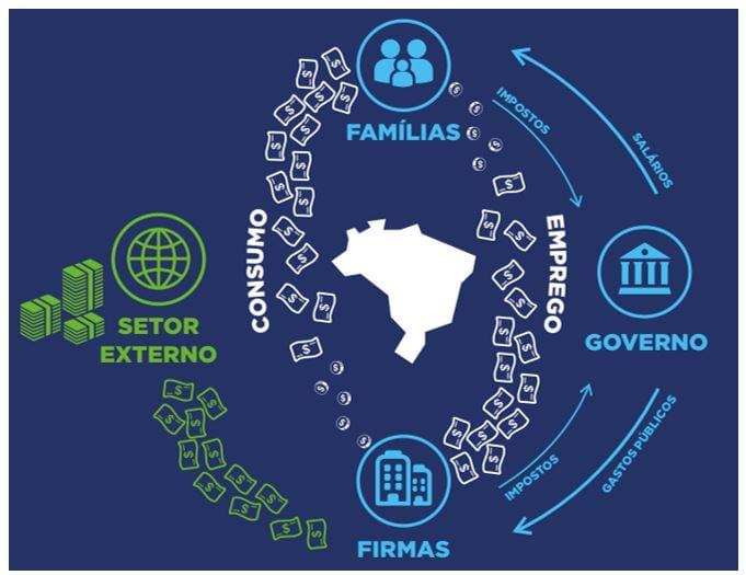 Figura 4: Fluxo circular da riqueza expandido. Fonte: Elaboração própria