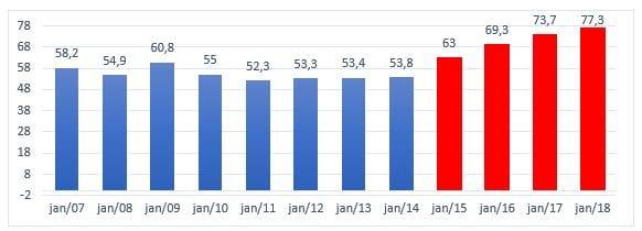Figura 2: Relação dívida/PIB. Fonte: STN