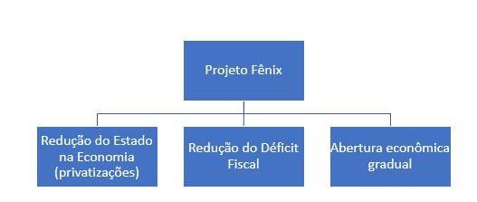 Projeto Fênix