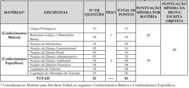 concurso guarda municipal Teresina