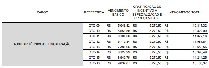 Concurso TCM SP: tabela de vencimentos para Auxiliar técnico de fiscalização.