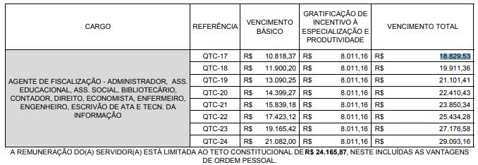 Concurso TCM SP: tabela de vencimentos para Agente de Fiscalização