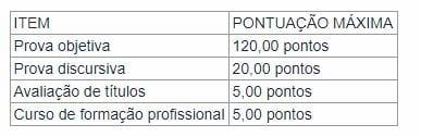 Concurso PRF: peso das etapas para aprovação dos candidatos