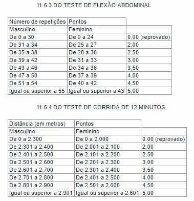 Concurso PRF: detalhes do teste de flexão abdominal e do teste de corrida
