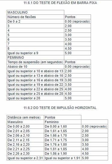 Concurso PRF: detalhes do teste de flexão e teste de impulsão horizontal