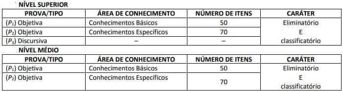 Quadro de provas concurso PGE PE.