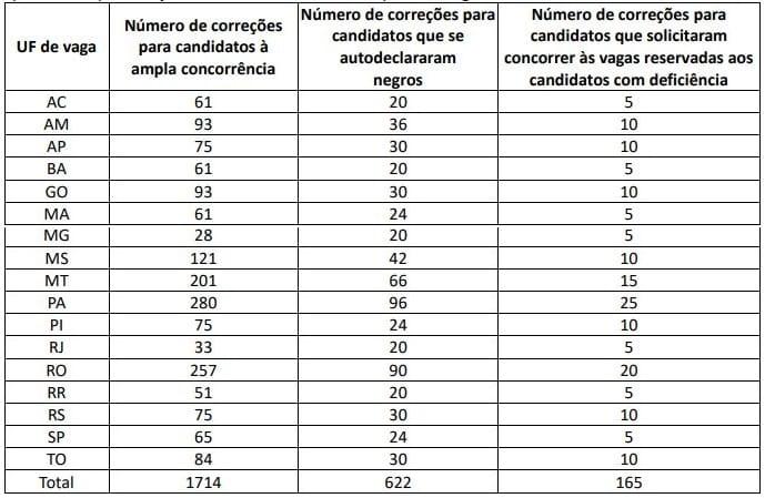 Edital PRF: número de correções das provas discursivas por estado também mudou!