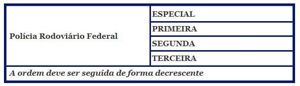Estrutura da carreira do cargo doconcurso PRF