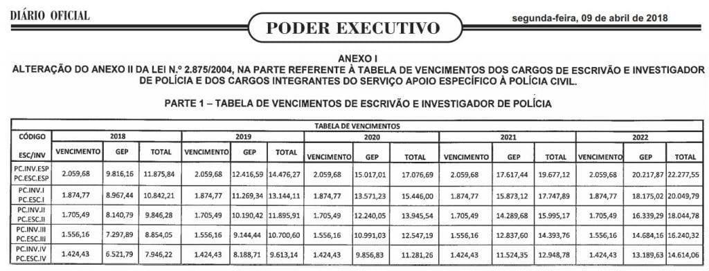 Concurso PC AM: Tabela de vencimentos/remunerações.
