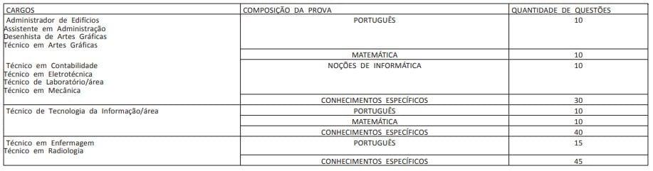 Concurso UFPE: lista de cargos nível médio e técnico.