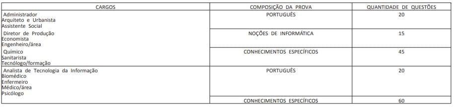 Concurso UFPE: lista de cargos nível superior.