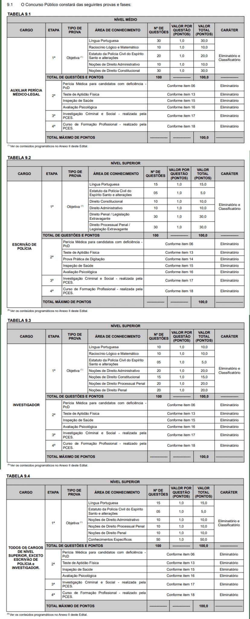 edital Polícia Civil ES: etapas
